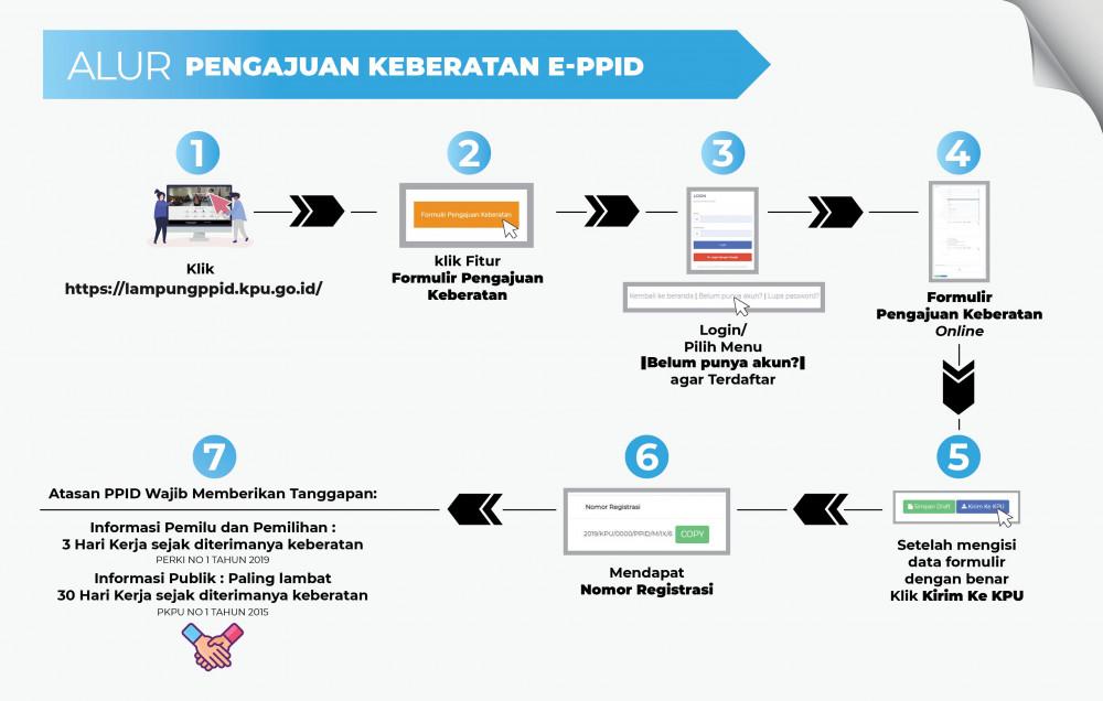 Alur Permohonan keberatan PPID KPU Provinsi Lampung