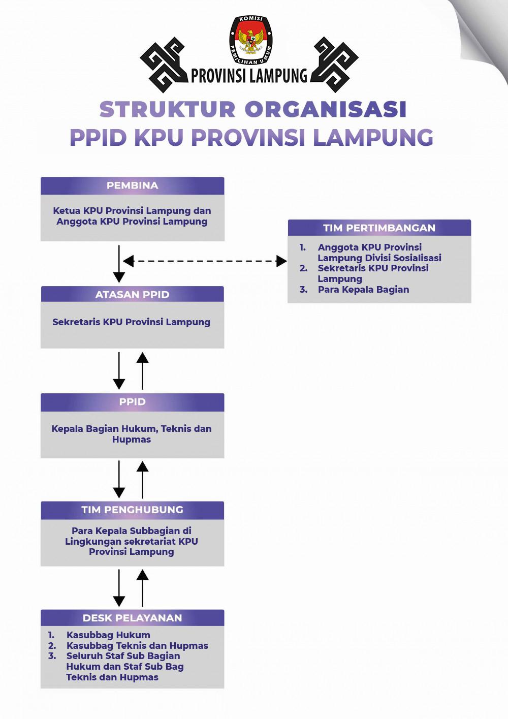 Struktur PPID KPU Provinsi Lampung